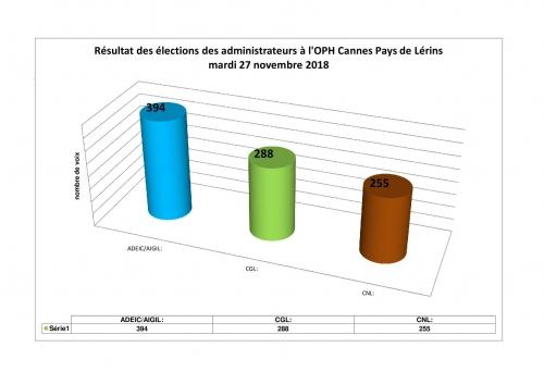 résultats élections oph 2018.jpg
